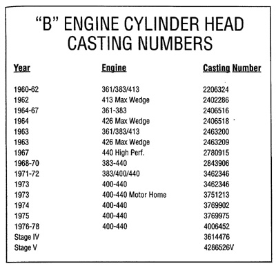 chevy big block serial numbers